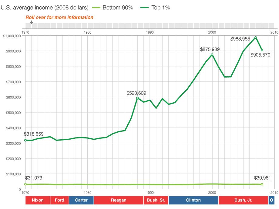 http://billmoyers.com/static/winner-take-all-infographic/chart.png