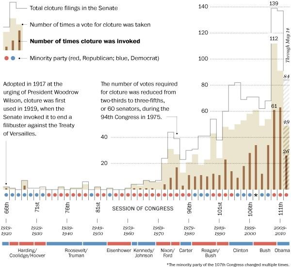 filibuster history timeline