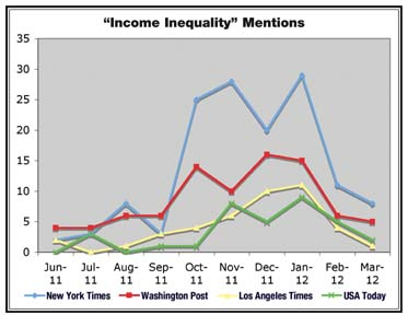 Chart tracking 'income inequality' mentions in mainstream media