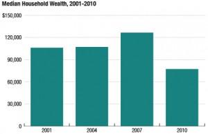 2001 to 2010 median household wealth; credit: NPR