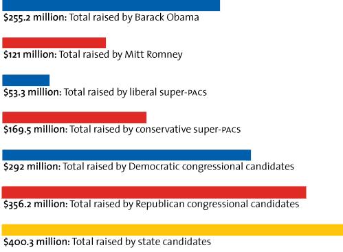 $255.2 million raised by Barack Obama; $121 million raised by Mitt Romney; more money totals; Credit: Mother Jones magazine