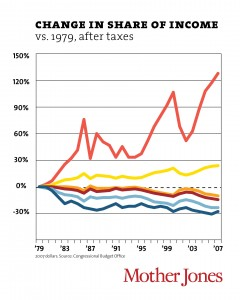 Chart: Change in Share of Income; Courtesy of Mother Jones