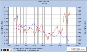 Chart showing gap between corporate profits and workers wages