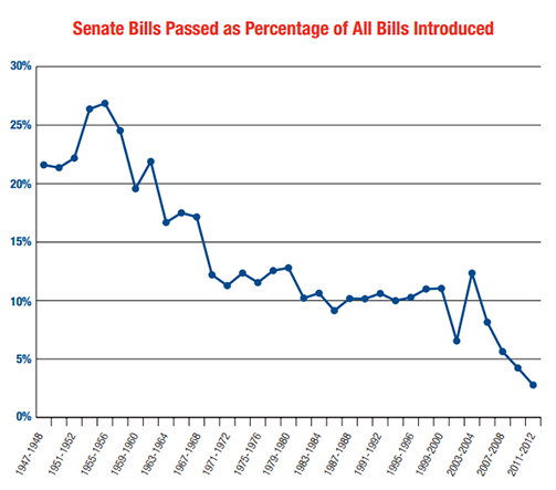 Senate Bills passed as a percentage of all bills introduced.