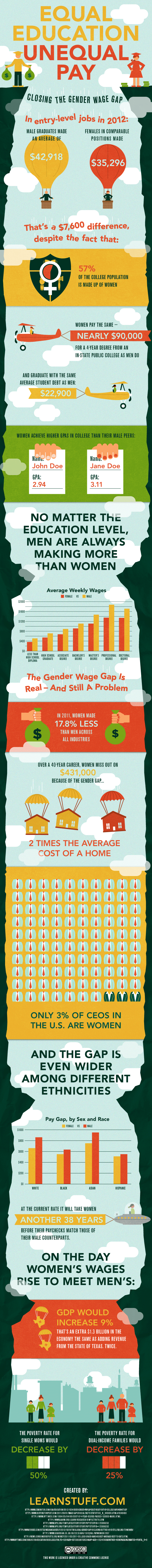 Equal Education, Unequal Pay infographic
