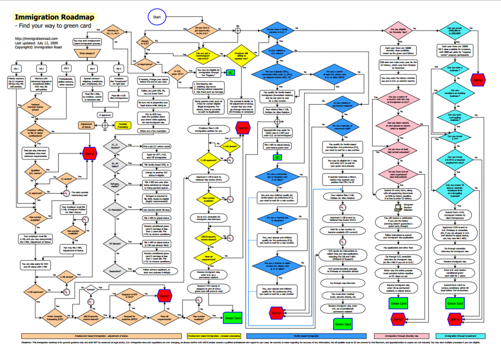 Flowchart from Immigration Road
