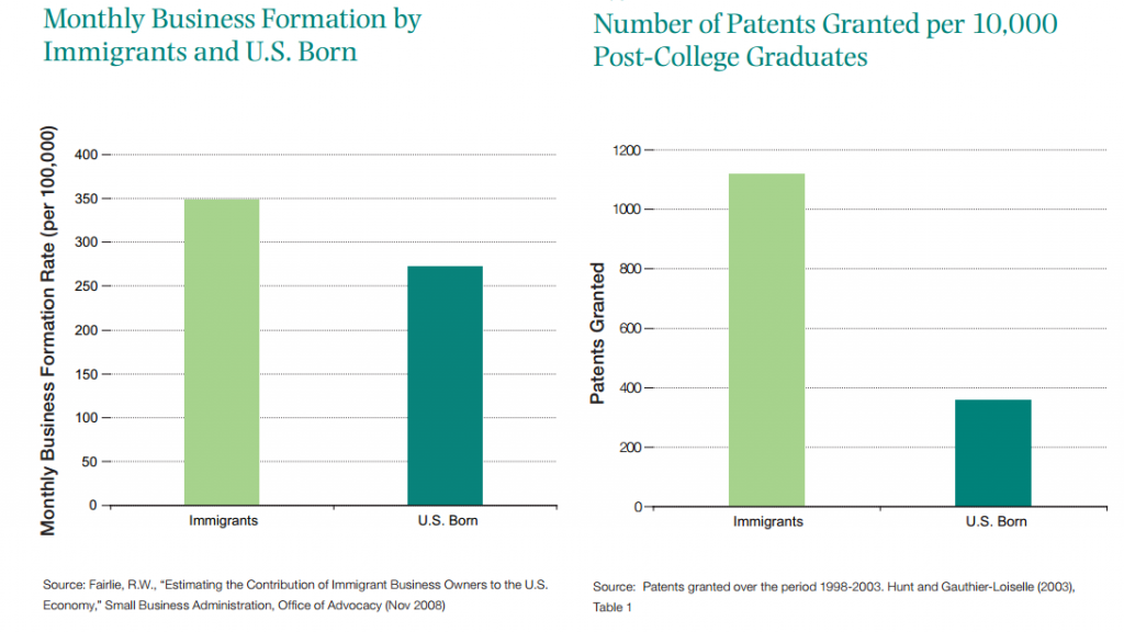 Immigrant Business & Patents