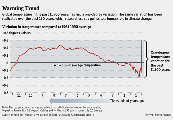 Chart from the Wall Street Journal, Data from Oregon State University and Harvard University