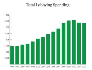total lobbying spending