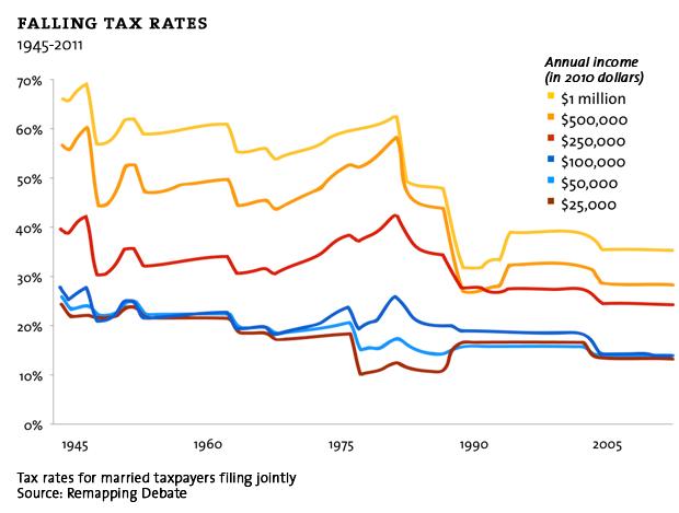 Falling tax rates.