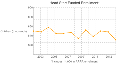Figures are for Head Start and do not include Early Head Start enrollment. Source: U.S. Department of Health & Human Services Congressional Justifications, Fiscal Years 2002-2014