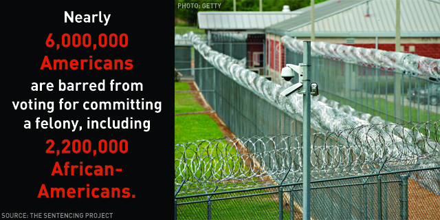 Nearly 6,000,000 Americans are barred from voting for committing a felony, including 2,200,000 African Americans.