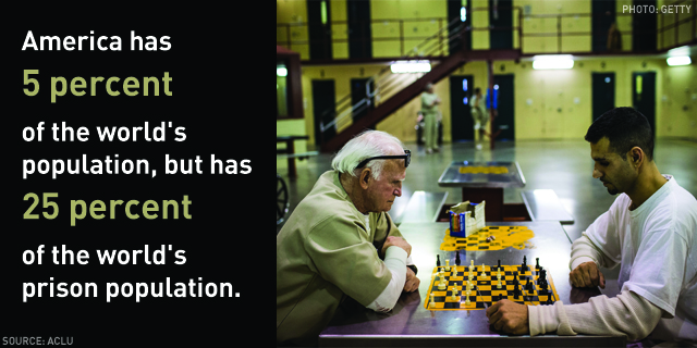 America has 5 percent of the world's population, but has 25 percent of the world's prison population.
