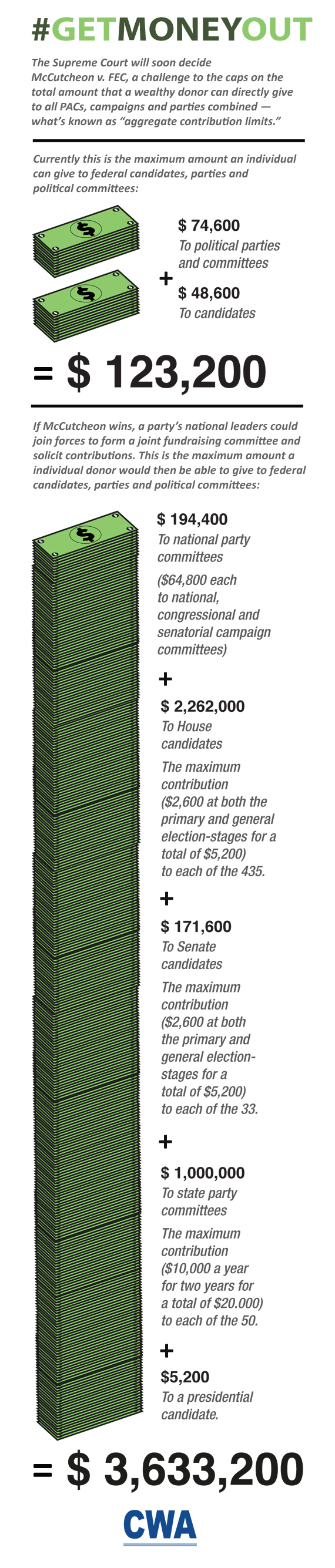 Smart chart explaining how much an individual would be able to contribute to political campaigns if McCutcheon v. FEC is resolved in McCutcheon's favor.