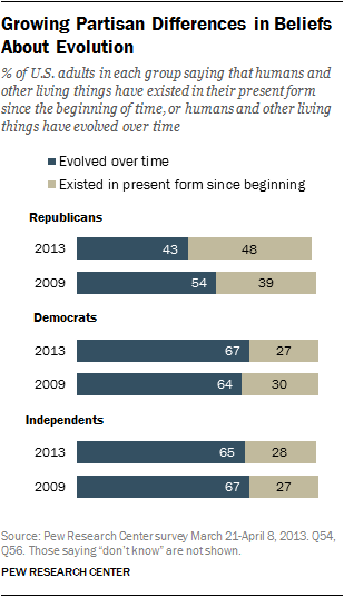 Pew poll evolution