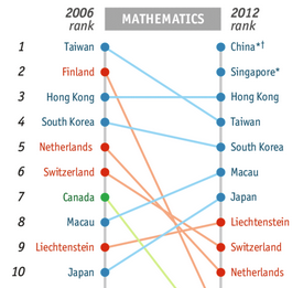 PISA rankings for top 10 countries' math scores 2012. Credit: The Economist