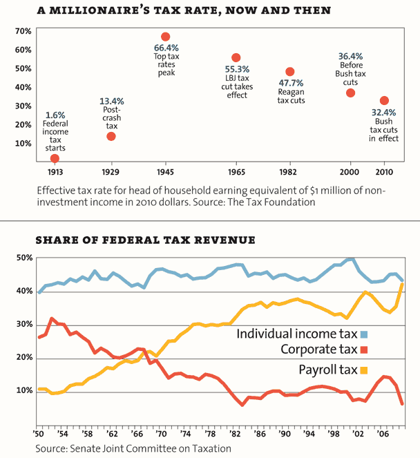 A millionaire's tax rate, then and now (MotherJones chart)