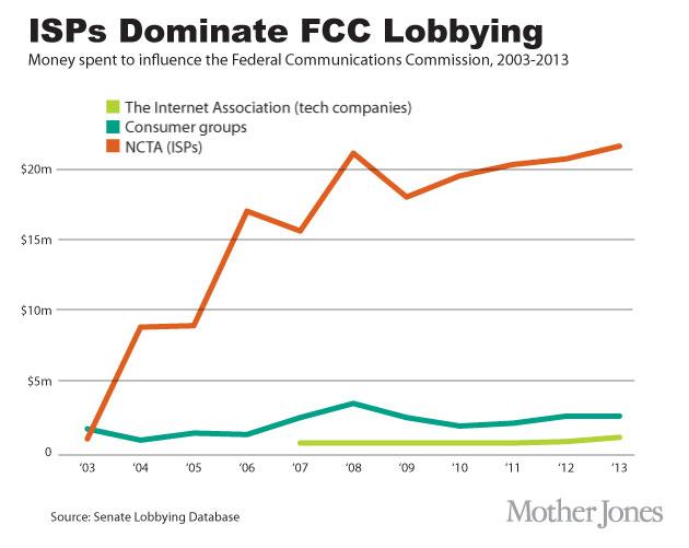 ISPs dominate FCC lobbying, Net neutrality