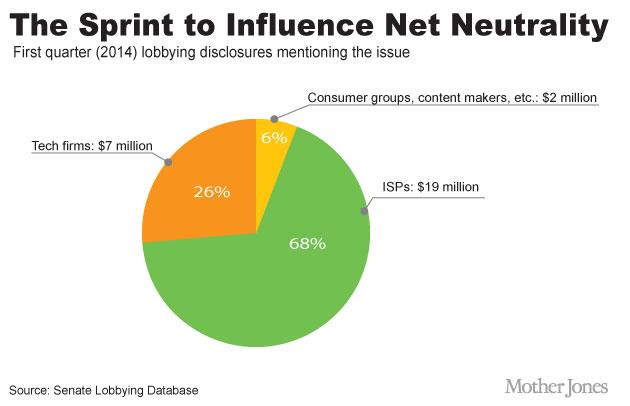 Net Neutrality Lobbying Illustrator