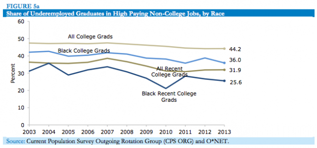 Share of Underemployed graduates by race in high-paying non-college jobs. Credit: Center for Economic and Policy Research