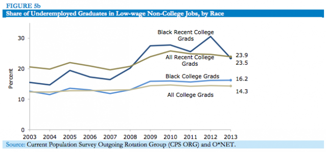 Share of Underemployed graduates in Low-wage non-college jobs, by race. Credit: Center for Economic and Policy Research
