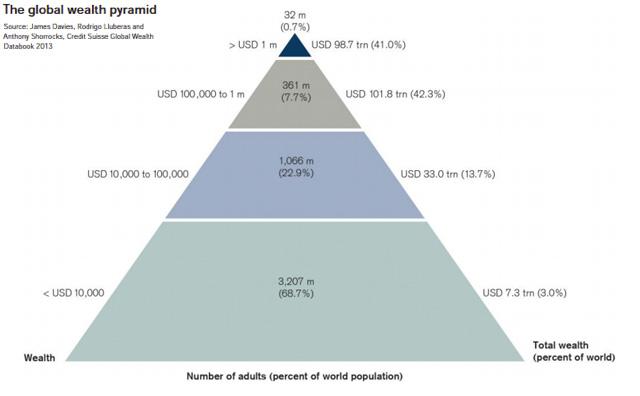 The global wealth pyramid (Mother Jones chart)