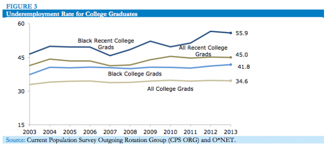 Underemployment rate for college graduates. Credit: Center for Economic and Policy Research