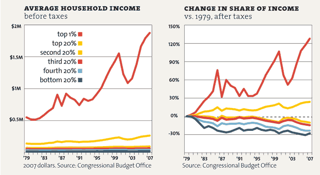 Average household income and change in share of income (MotherJones chart)