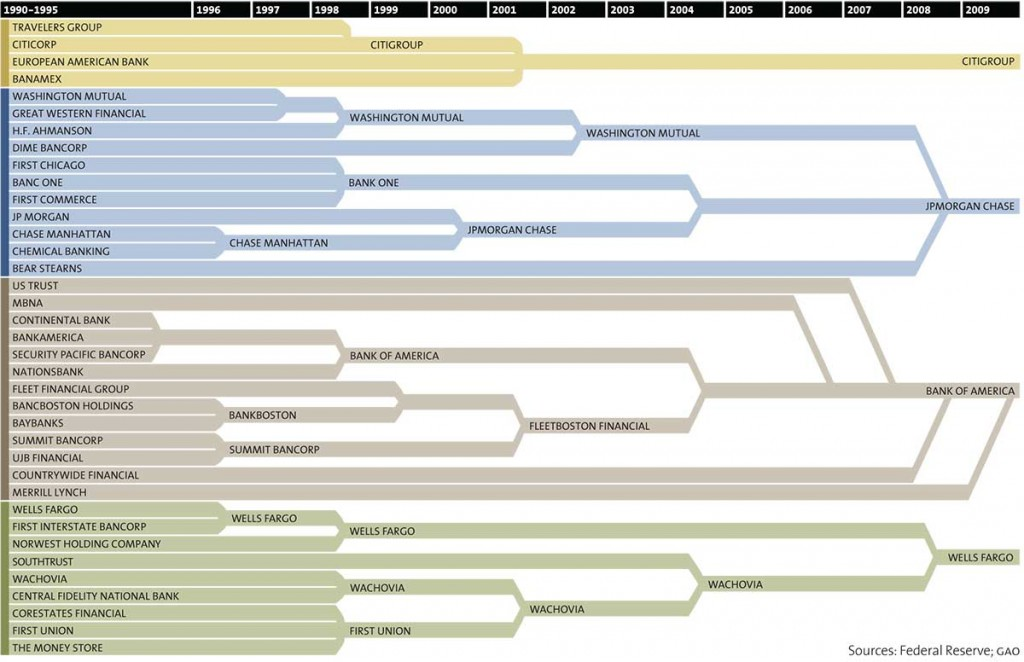 How banks got too big to fail (Sources: Federal Reserve, GAO; Graphic: Mother Jones)