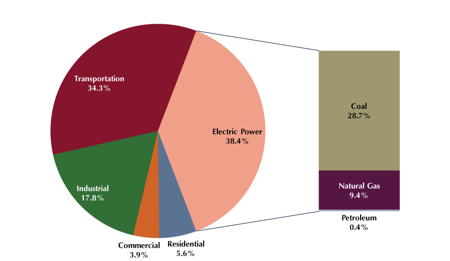 US emissions by source