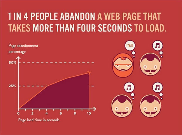 One in four people abandon a web page that takes longer than four seconds to load.