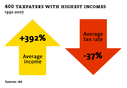 Changes in taxes for top 400 earners.