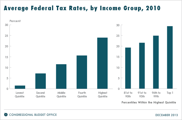Average federal tax rates by income group