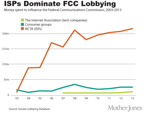 ISPs Dominate FCC Lobbying (MotherJones graphic)