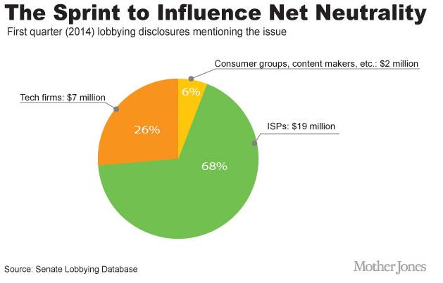 The Sprint to Influence Net Neutrality (MotherJones graphic)