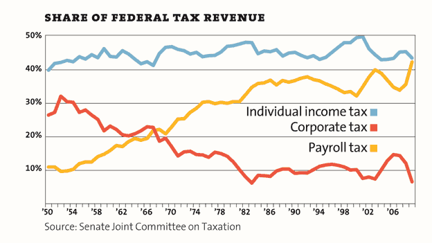 Share of federal tax revenue, by source