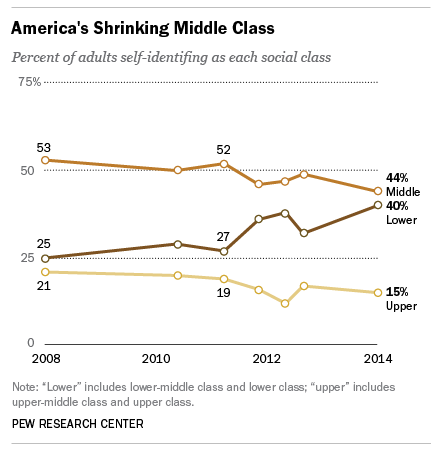 America's shrinking middle class (Pew)