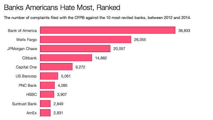 Banks Americans Hate Most, Ranked