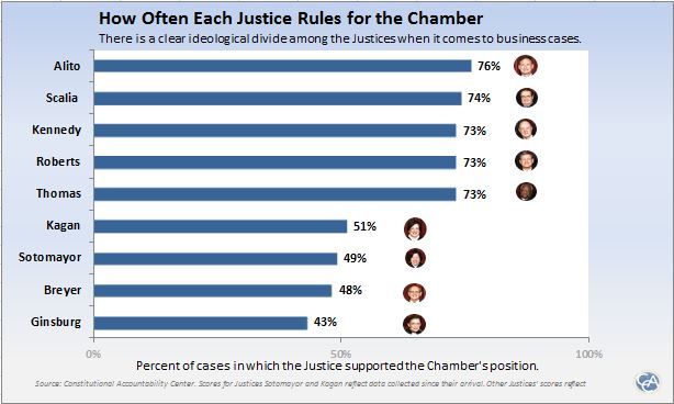 Chamber stats by justice (source- Constitution Accountability Center)