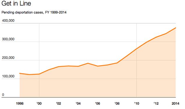 Pending deportation cases 1999-2014 (MotherJones)