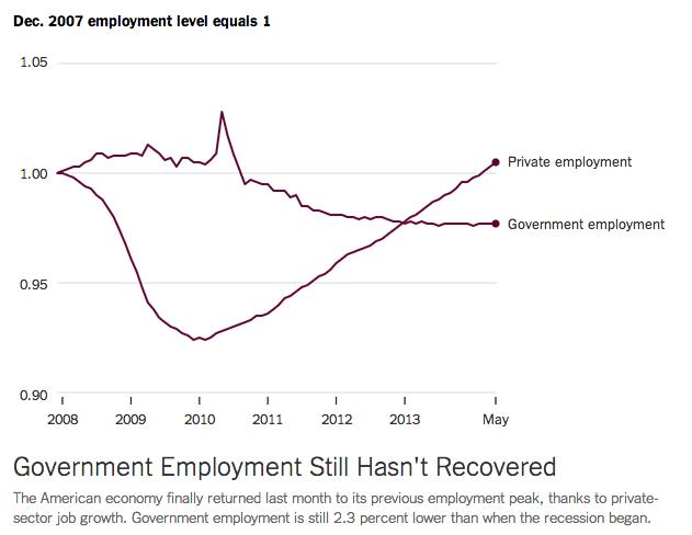 Private jobs vs. government jobs. (Chart: New York Times, Data: Bureau of Labor Statistics)