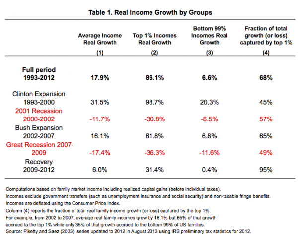 Real income growth by groups (Emmanuel Saez, UC Berkeley)