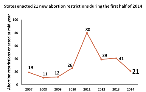 Chart showing the number of state abortion restriction laws passed