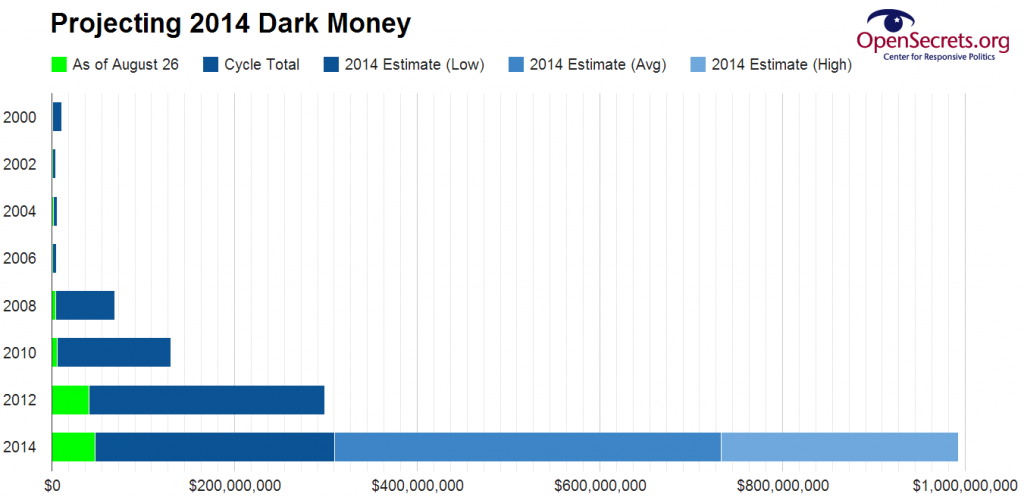 Based on spending in previous cycles, 2014 dark money is projected to set a new record.