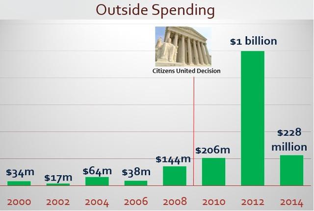 Outside-spending