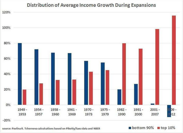 Average income growth in US recoveries: top 10% versus the bottom 90%. (Graph:  Pavlina Tcherneva)