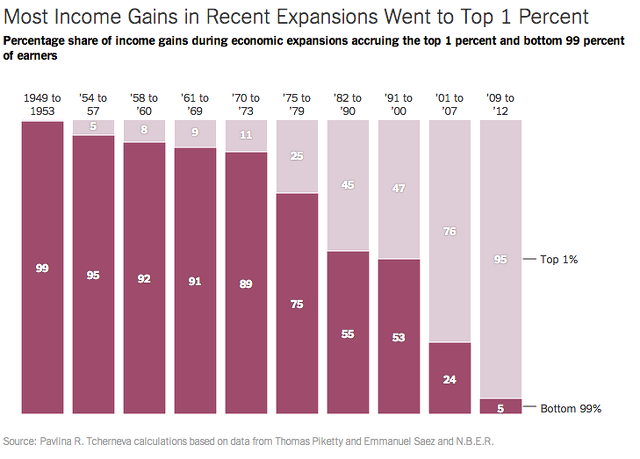 Average income growth in US recoveries: top 10% versus the bottom 90%. (Data: Pavlina Tcherneva; Graphic: New York Times)