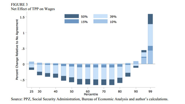 chart that shows the net effect of TPP on wages