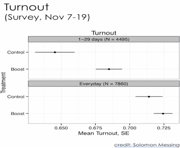 Facebook Voter Turnout Chart