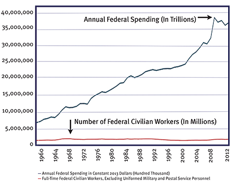 Chart: Annual Federal Spending compared with Number of Federal Workers